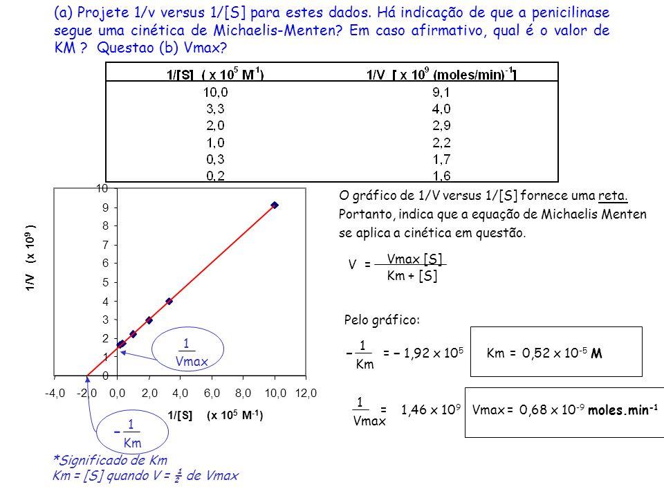 (a) Projete 1/v versus 1/[S] para estes dados